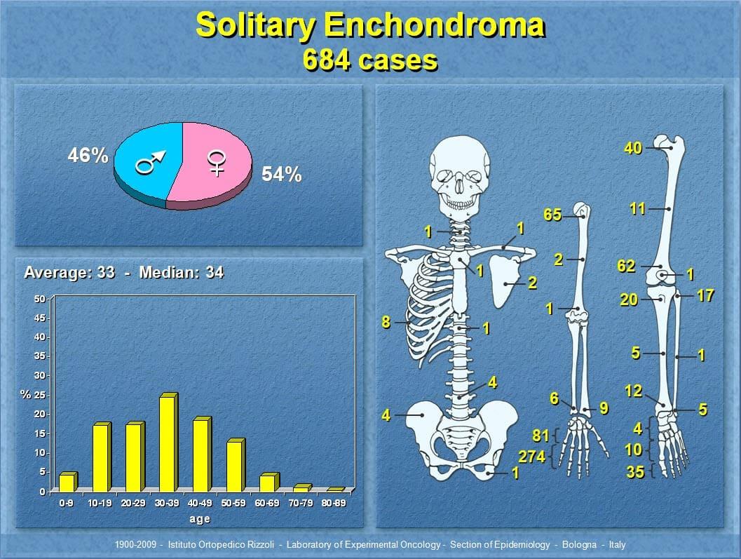 44 - Solitary Enchondroma